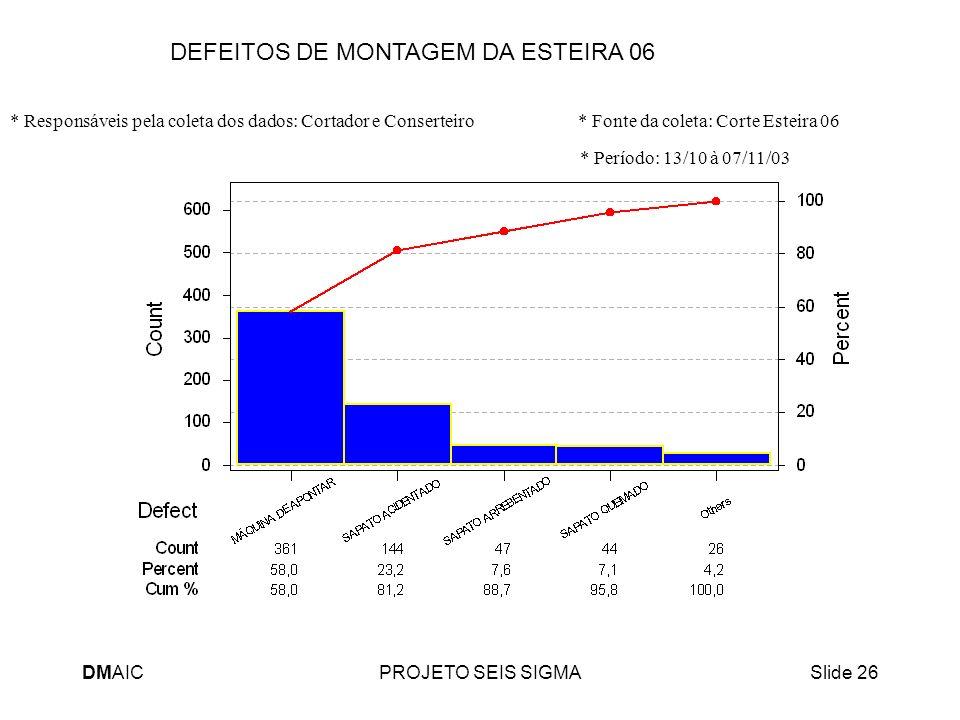 DMAICPROJETO SEIS SIGMASlide 26 DEFEITOS DE MONTAGEM DA ESTEIRA 06 * Responsáveis pela coleta dos dados: Cortador e Conserteiro * Fonte da coleta: Cor