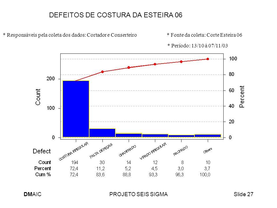 DMAICPROJETO SEIS SIGMASlide 27 DEFEITOS DE COSTURA DA ESTEIRA 06 * Responsáveis pela coleta dos dados: Cortador e Conserteiro * Fonte da coleta: Cort