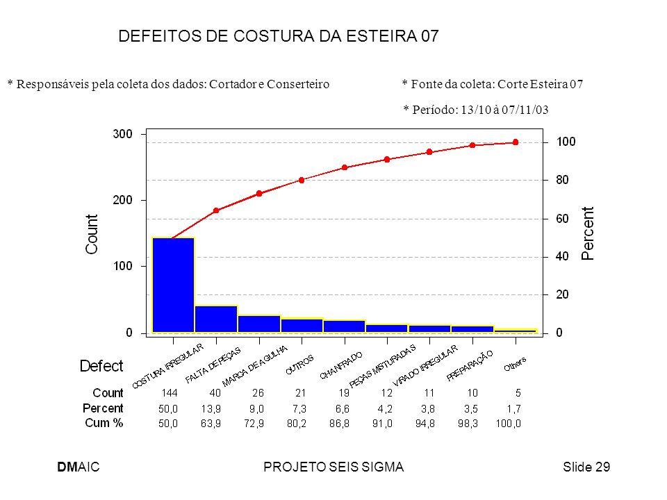 DMAICPROJETO SEIS SIGMASlide 29 DEFEITOS DE COSTURA DA ESTEIRA 07 * Responsáveis pela coleta dos dados: Cortador e Conserteiro * Fonte da coleta: Cort
