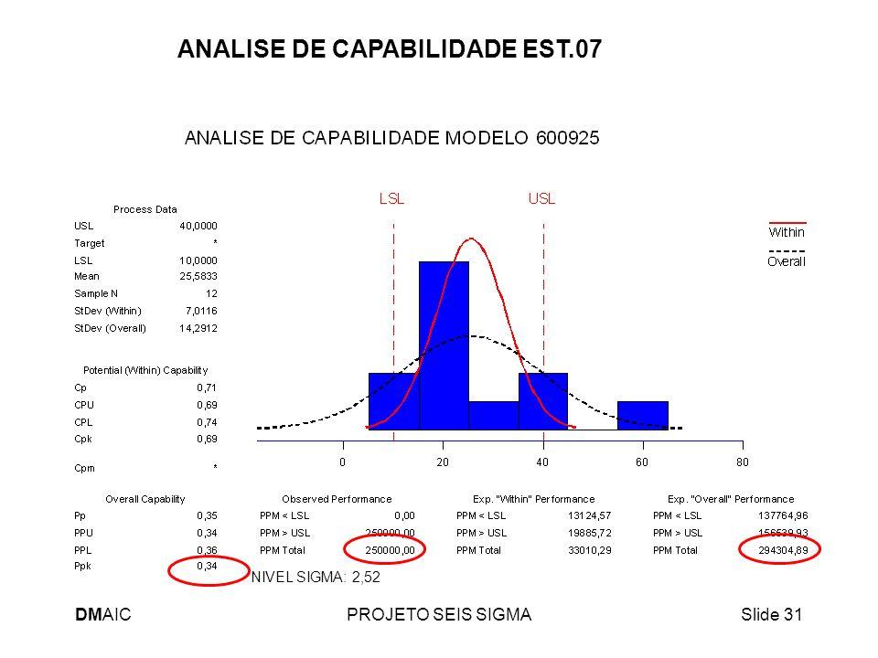 DMAICPROJETO SEIS SIGMASlide 31 ANALISE DE CAPABILIDADE EST.07 NIVEL SIGMA: 2,52