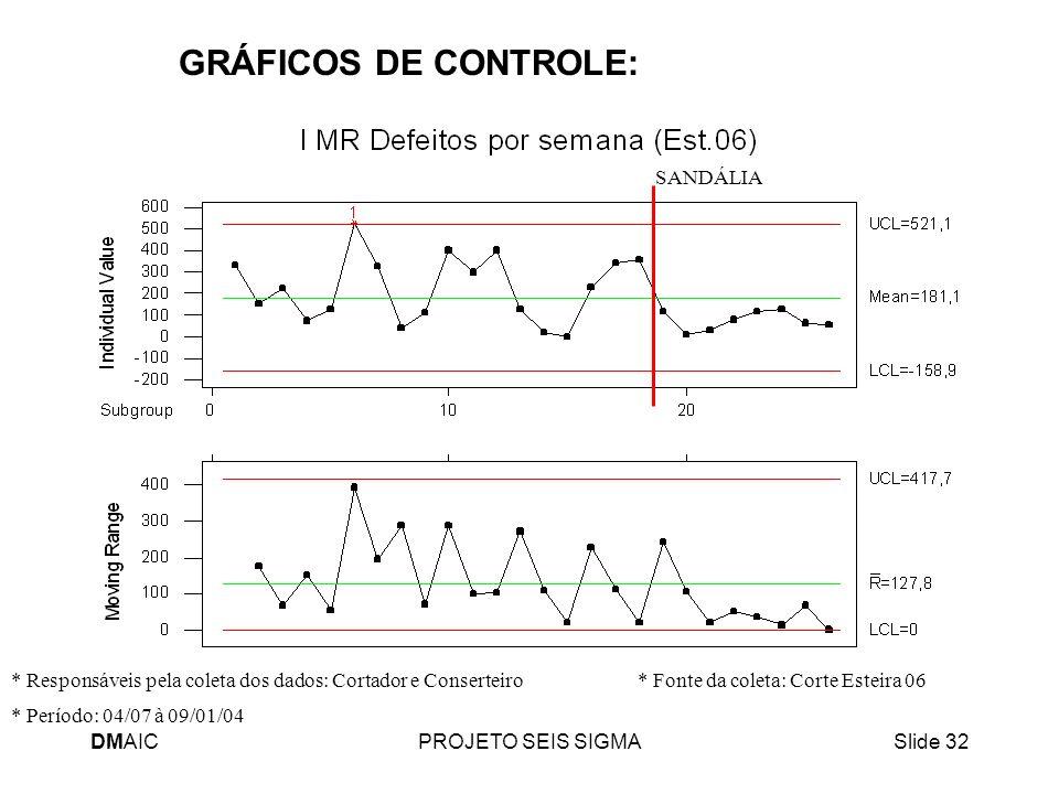 DMAICPROJETO SEIS SIGMASlide 32 GRÁFICOS DE CONTROLE: * Período: 04/07 à 09/01/04 * Responsáveis pela coleta dos dados: Cortador e Conserteiro * Fonte