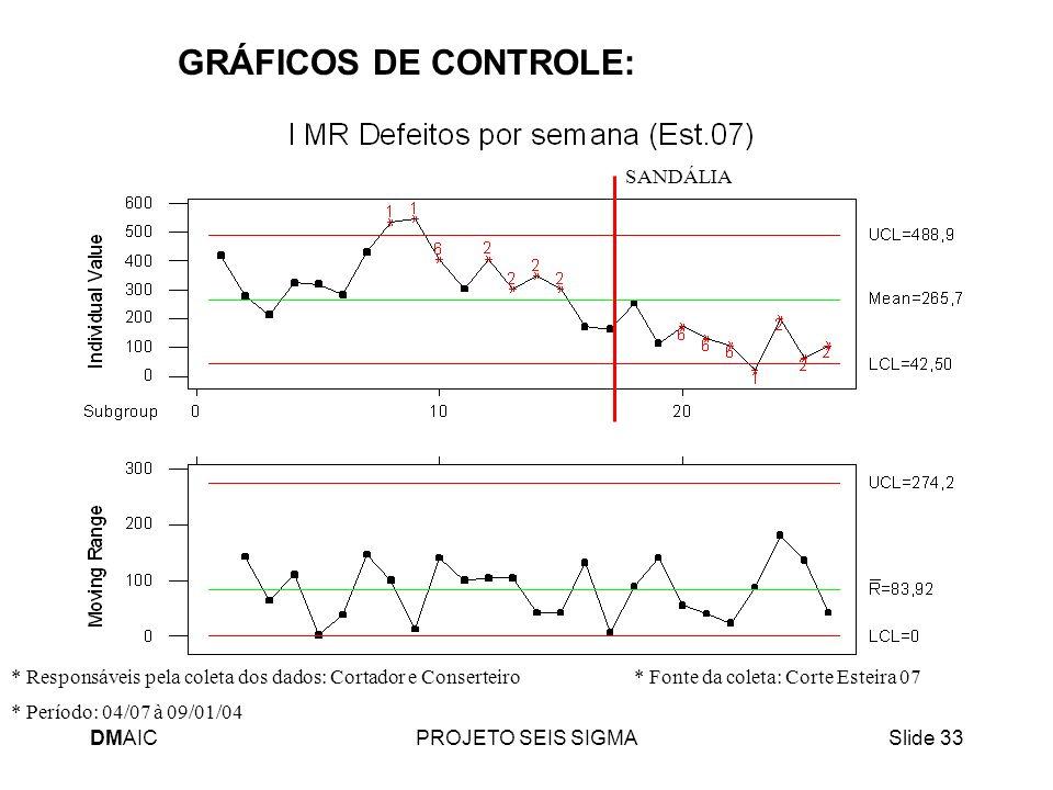 DMAICPROJETO SEIS SIGMASlide 33 GRÁFICOS DE CONTROLE: * Período: 04/07 à 09/01/04 * Responsáveis pela coleta dos dados: Cortador e Conserteiro * Fonte