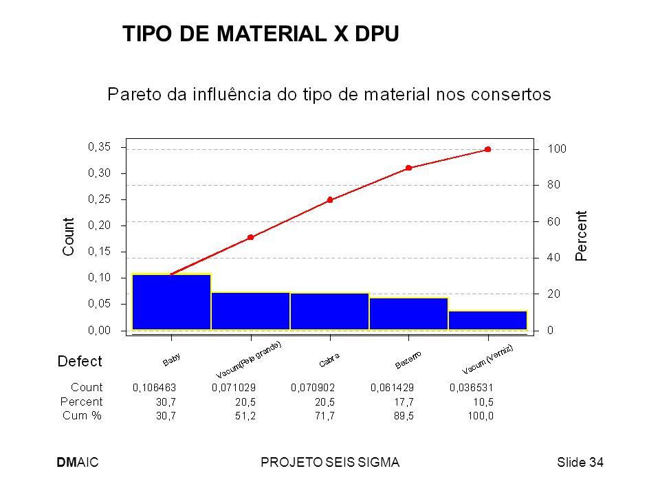 DMAICPROJETO SEIS SIGMASlide 34 TIPO DE MATERIAL X DPU