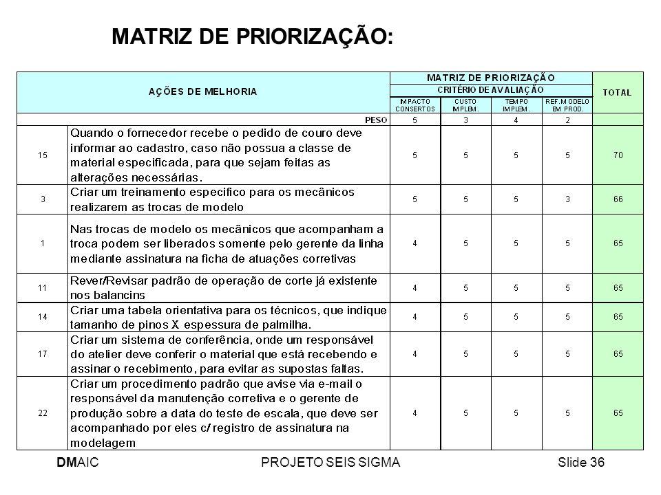DMAICPROJETO SEIS SIGMASlide 36 MATRIZ DE PRIORIZAÇÃO: