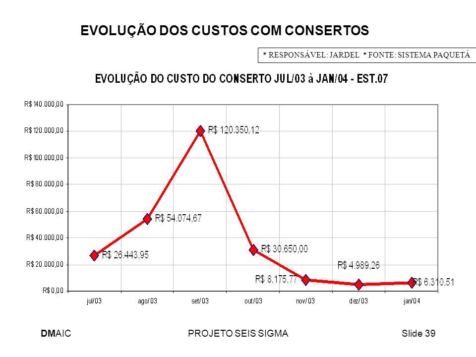 DMAICPROJETO SEIS SIGMASlide 39 * RESPONSÁVEL: JARDEL * FONTE: SISTEMA PAQUETÁ EVOLUÇÃO DOS CUSTOS COM CONSERTOS