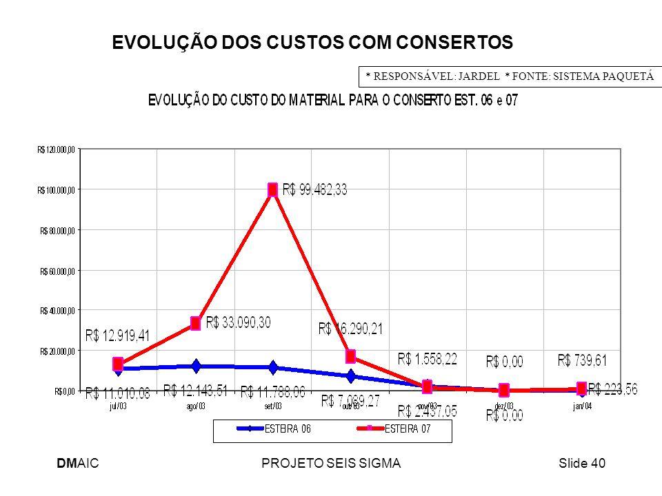 DMAICPROJETO SEIS SIGMASlide 40 * RESPONSÁVEL: JARDEL * FONTE: SISTEMA PAQUETÁ EVOLUÇÃO DOS CUSTOS COM CONSERTOS