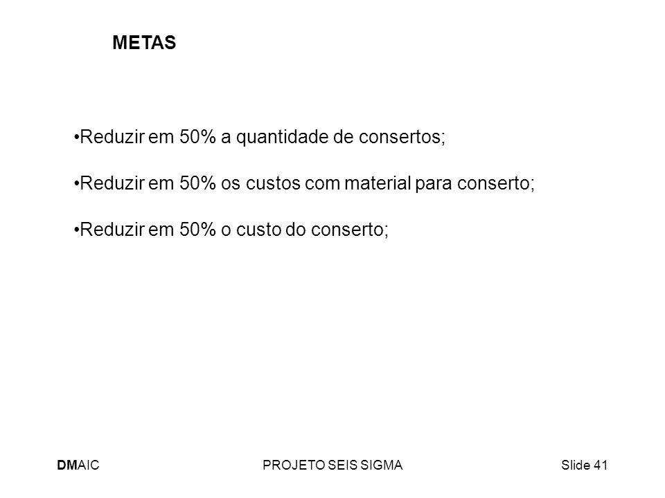 DMAICPROJETO SEIS SIGMASlide 41 Reduzir em 50% a quantidade de consertos; Reduzir em 50% os custos com material para conserto; Reduzir em 50% o custo