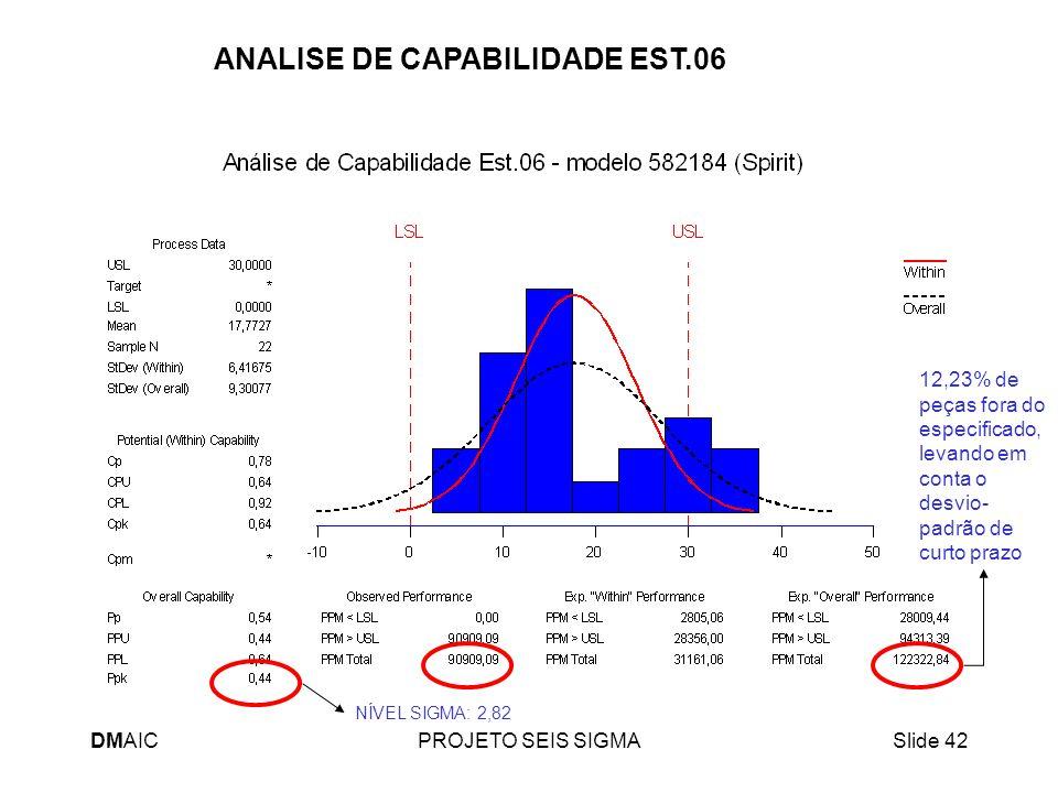 DMAICPROJETO SEIS SIGMASlide 42 ANALISE DE CAPABILIDADE EST.06 12,23% de peças fora do especificado, levando em conta o desvio- padrão de curto prazo