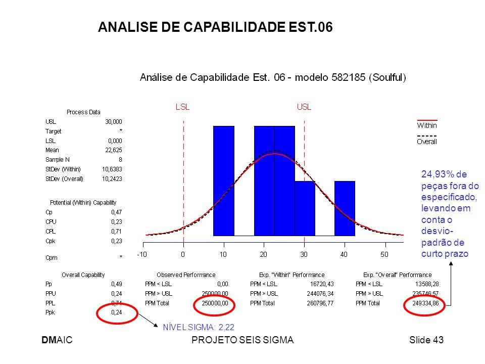 DMAICPROJETO SEIS SIGMASlide 43 ANALISE DE CAPABILIDADE EST.06 24,93% de peças fora do especificado, levando em conta o desvio- padrão de curto prazo