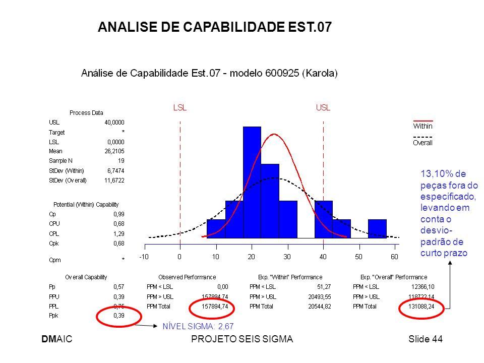 DMAICPROJETO SEIS SIGMASlide 44 ANALISE DE CAPABILIDADE EST.07 NÍVEL SIGMA: 2,67 13,10% de peças fora do especificado, levando em conta o desvio- padr