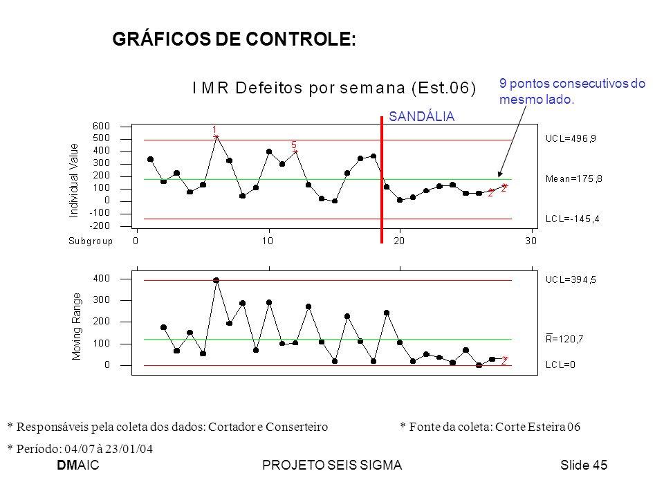 DMAICPROJETO SEIS SIGMASlide 45 GRÁFICOS DE CONTROLE: * Período: 04/07 à 23/01/04 * Responsáveis pela coleta dos dados: Cortador e Conserteiro * Fonte