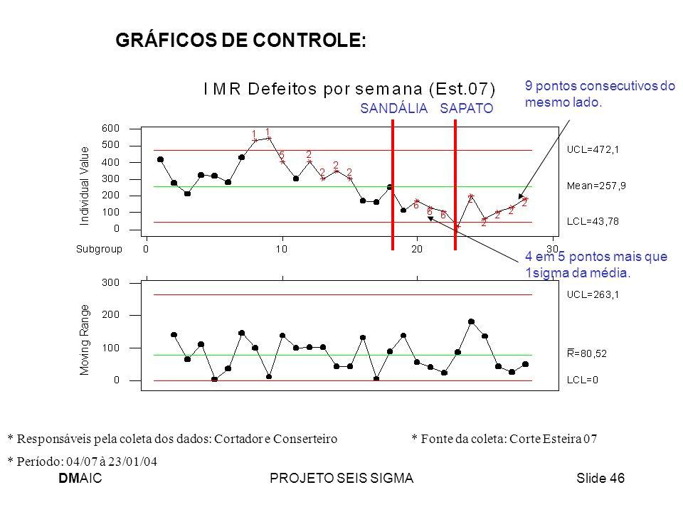 DMAICPROJETO SEIS SIGMASlide 46 GRÁFICOS DE CONTROLE: * Período: 04/07 à 23/01/04 * Responsáveis pela coleta dos dados: Cortador e Conserteiro * Fonte
