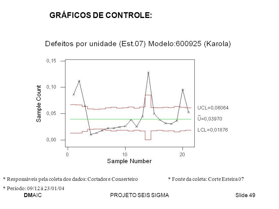 DMAICPROJETO SEIS SIGMASlide 49 GRÁFICOS DE CONTROLE: * Período: 09/12 à 23/01/04 * Responsáveis pela coleta dos dados: Cortador e Conserteiro * Fonte