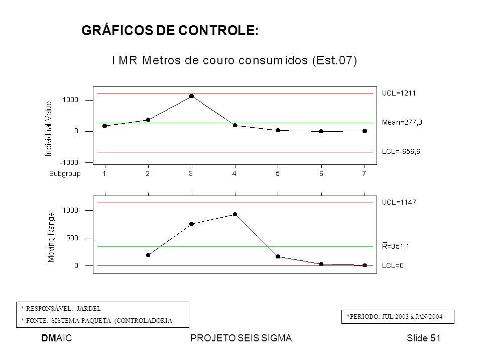 DMAICPROJETO SEIS SIGMASlide 51 GRÁFICOS DE CONTROLE: * RESPONSÁVEL: JARDEL * FONTE: SISTEMA PAQUETÁ (CONTROLADORIA *PERÍODO: JUL/2003 à JAN/2004