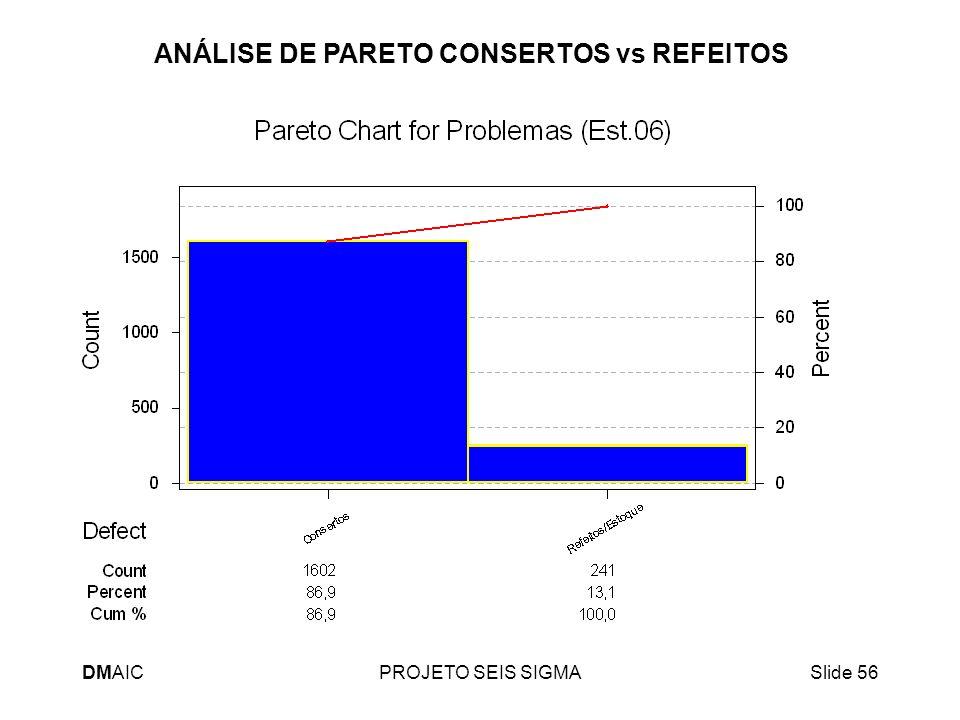 DMAICPROJETO SEIS SIGMASlide 56 ANÁLISE DE PARETO CONSERTOS vs REFEITOS
