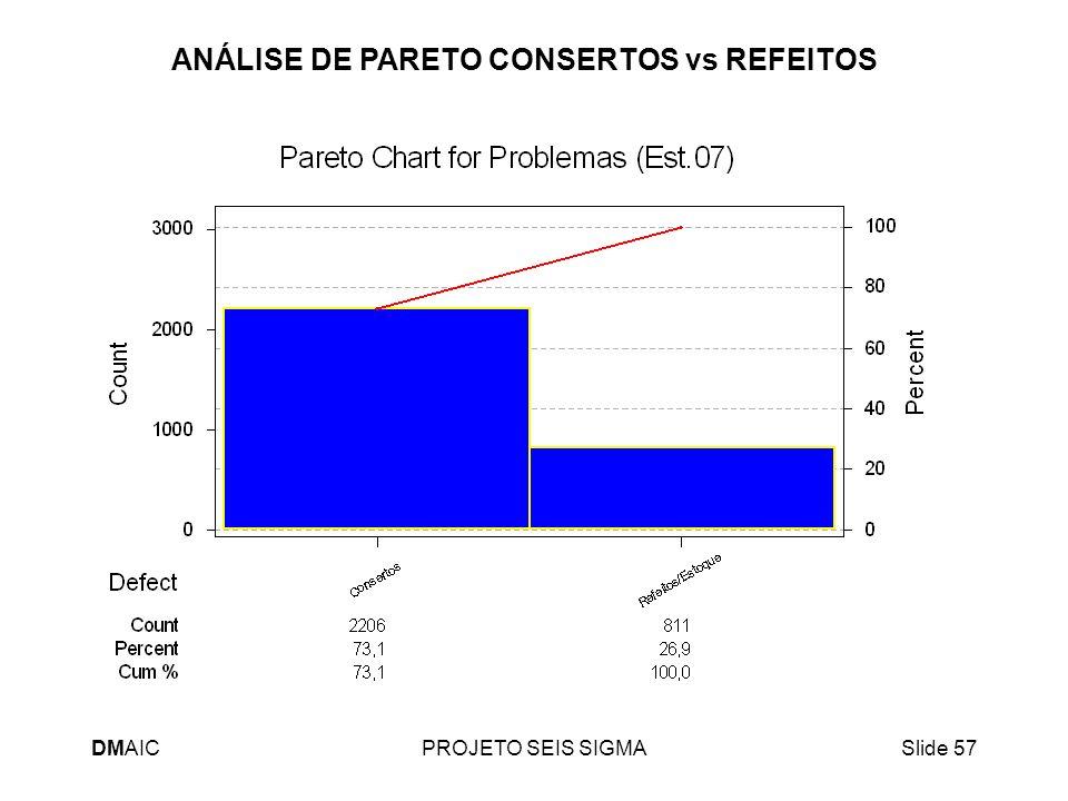 DMAICPROJETO SEIS SIGMASlide 57 ANÁLISE DE PARETO CONSERTOS vs REFEITOS