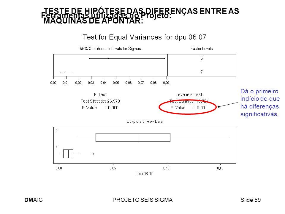 DMAICPROJETO SEIS SIGMASlide 59 TESTE DE HIPÓTESE DAS DIFERENÇAS ENTRE AS MÁQUINAS DE APONTAR: Dá o primeiro indício de que há diferenças significativ