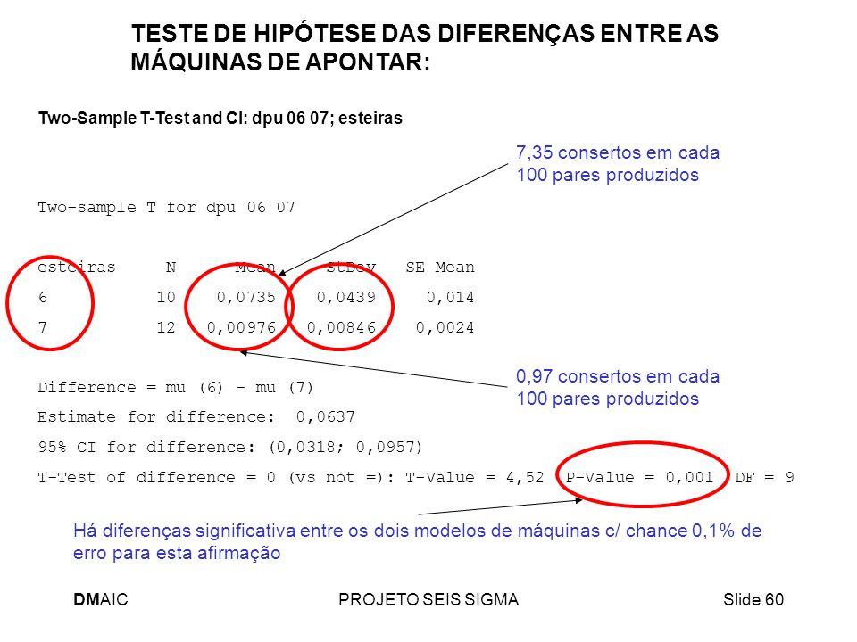 DMAICPROJETO SEIS SIGMASlide 60 Two-Sample T-Test and CI: dpu 06 07; esteiras Two-sample T for dpu 06 07 esteiras N Mean StDev SE Mean 6 10 0,0735 0,0