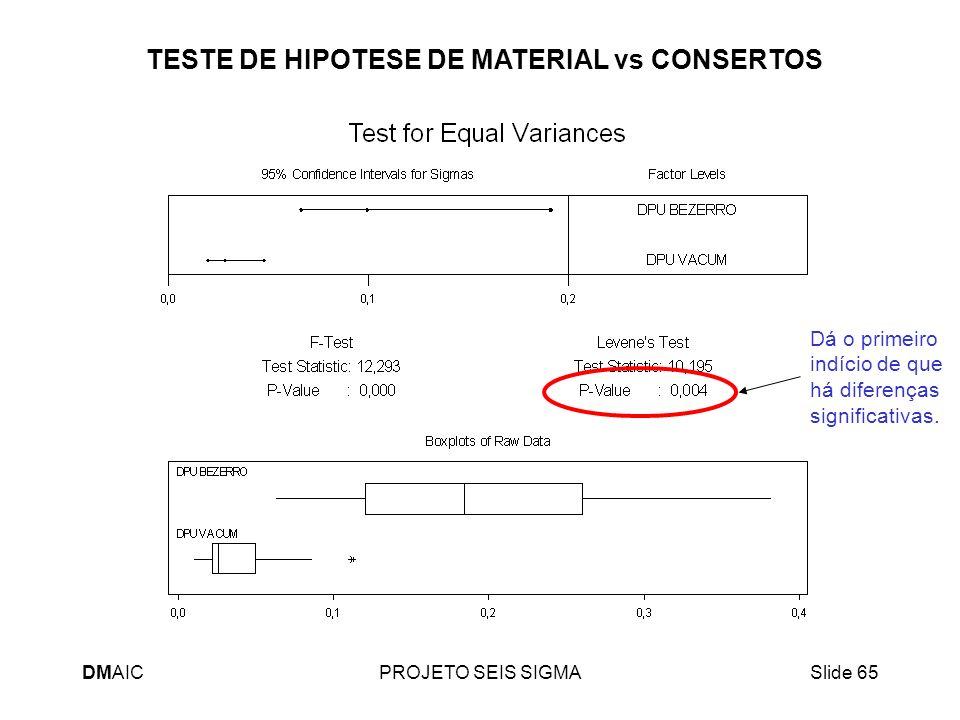 DMAICPROJETO SEIS SIGMASlide 65 TESTE DE HIPOTESE DE MATERIAL vs CONSERTOS Dá o primeiro indício de que há diferenças significativas.