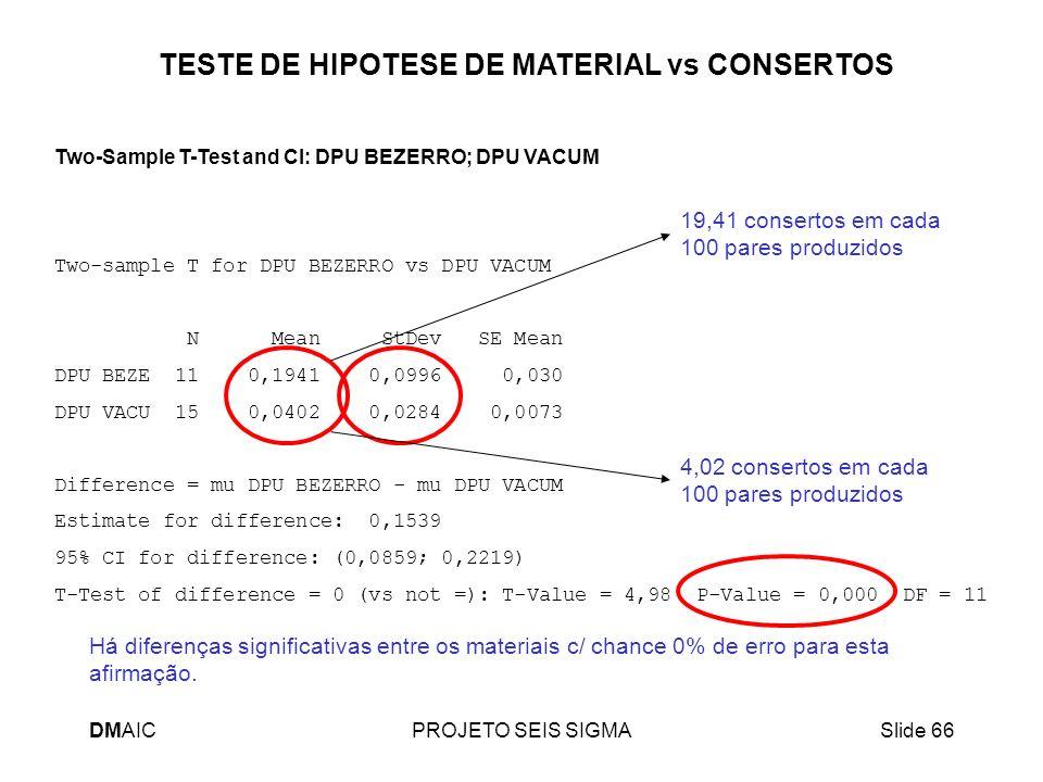 DMAICPROJETO SEIS SIGMASlide 66 Two-Sample T-Test and CI: DPU BEZERRO; DPU VACUM Two-sample T for DPU BEZERRO vs DPU VACUM N Mean StDev SE Mean DPU BE