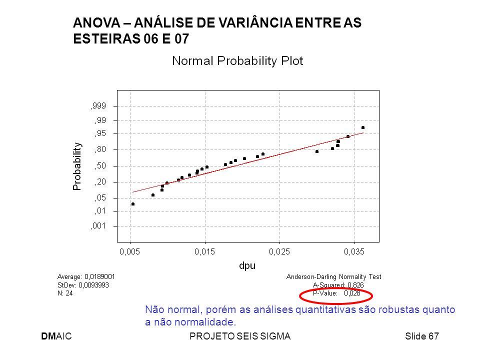 DMAICPROJETO SEIS SIGMASlide 67 ANOVA – ANÁLISE DE VARIÂNCIA ENTRE AS ESTEIRAS 06 E 07 Não normal, porém as análises quantitativas são robustas quanto