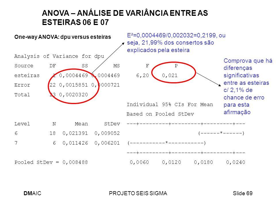 DMAICPROJETO SEIS SIGMASlide 69 One-way ANOVA: dpu versus esteiras Analysis of Variance for dpu Source DF SS MS F P esteiras 1 0,0004469 0,0004469 6,2