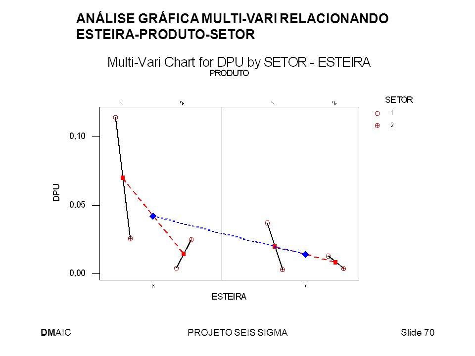 DMAICPROJETO SEIS SIGMASlide 70 ANÁLISE GRÁFICA MULTI-VARI RELACIONANDO ESTEIRA-PRODUTO-SETOR