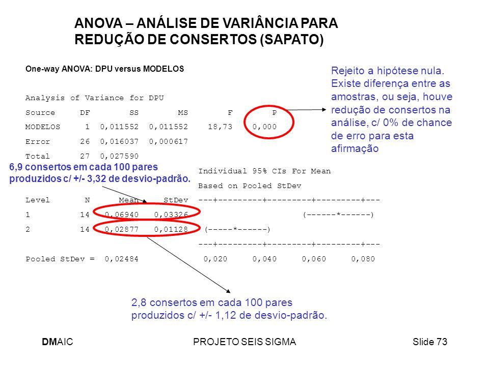 DMAICPROJETO SEIS SIGMASlide 73 One-way ANOVA: DPU versus MODELOS Analysis of Variance for DPU Source DF SS MS F P MODELOS 1 0,011552 0,011552 18,73 0
