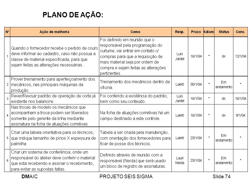 DMAICPROJETO SEIS SIGMASlide 74 PLANO DE AÇÃO: