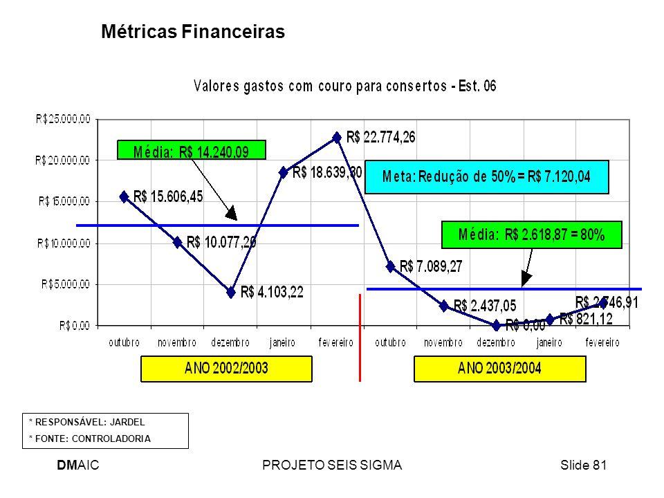 DMAICPROJETO SEIS SIGMASlide 81 Métricas Financeiras * RESPONSÁVEL: JARDEL * FONTE: CONTROLADORIA