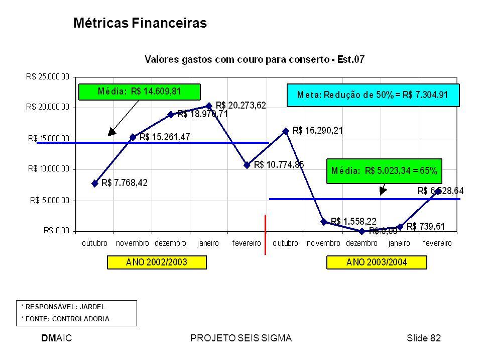 DMAICPROJETO SEIS SIGMASlide 82 Métricas Financeiras * RESPONSÁVEL: JARDEL * FONTE: CONTROLADORIA