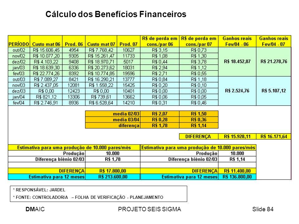 DMAICPROJETO SEIS SIGMASlide 84 Cálculo dos Benefícios Financeiros * RESPONSÁVEL: JARDEL * FONTE: CONTROLADORIA – FOLHA DE VERIFICAÇÃO - PLANEJAMENTO