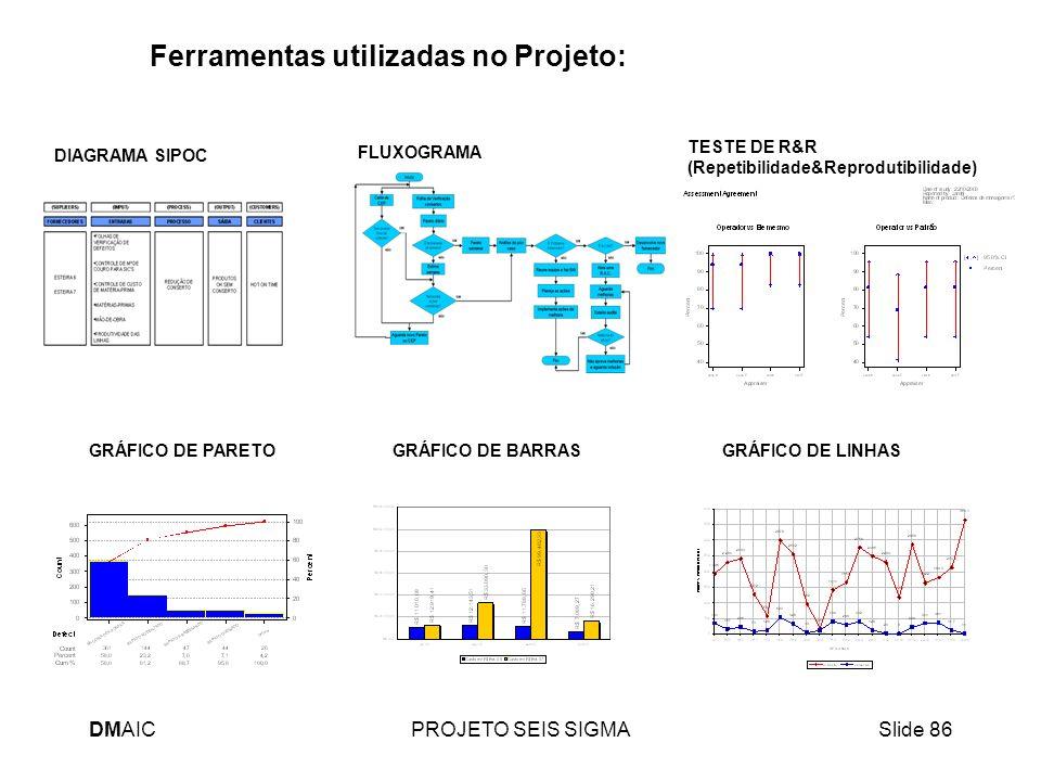 DMAICPROJETO SEIS SIGMASlide 86 Ferramentas utilizadas no Projeto: FLUXOGRAMA TESTE DE R&R (Repetibilidade&Reprodutibilidade) GRÁFICO DE PARETOGRÁFICO