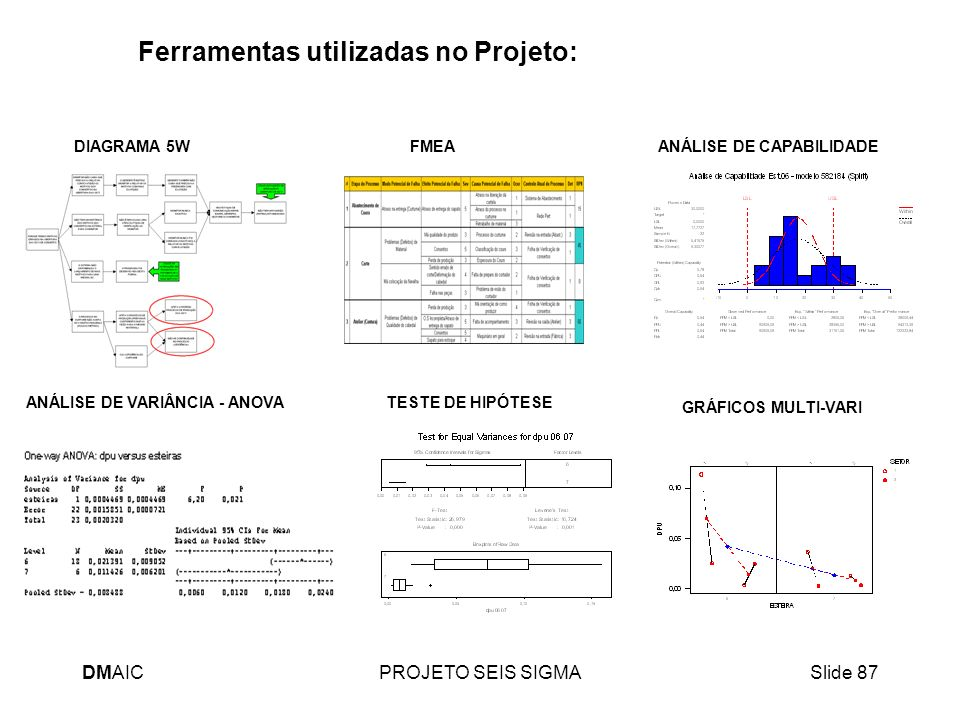 DMAICPROJETO SEIS SIGMASlide 87 Ferramentas utilizadas no Projeto: FMEA GRÁFICOS MULTI-VARI ANÁLISE DE CAPABILIDADE ANÁLISE DE VARIÂNCIA - ANOVA DIAGR