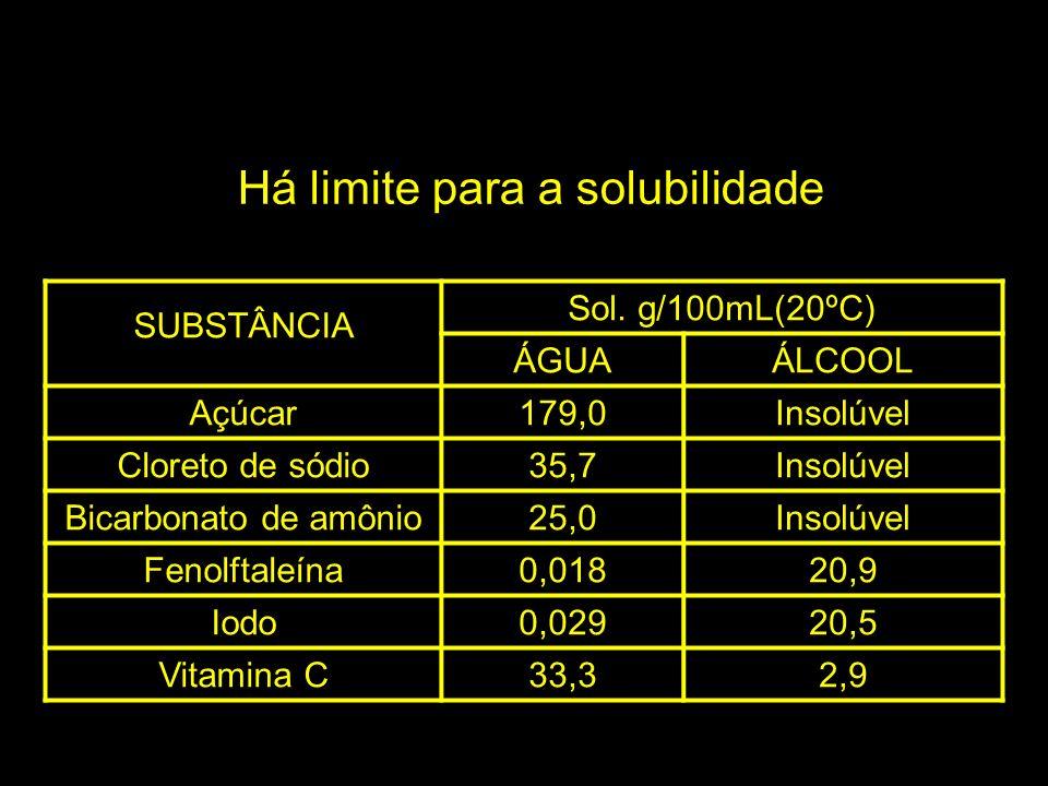 SUBSTÂNCIA Sol. g/100mL(20ºC) ÁGUAÁLCOOL Açúcar179,0Insolúvel Cloreto de sódio35,7Insolúvel Bicarbonato de amônio25,0Insolúvel Fenolftaleína0,01820,9