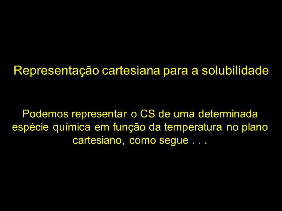 Podemos representar o CS de uma determinada espécie química em função da temperatura no plano cartesiano, como segue... Representação cartesiana para