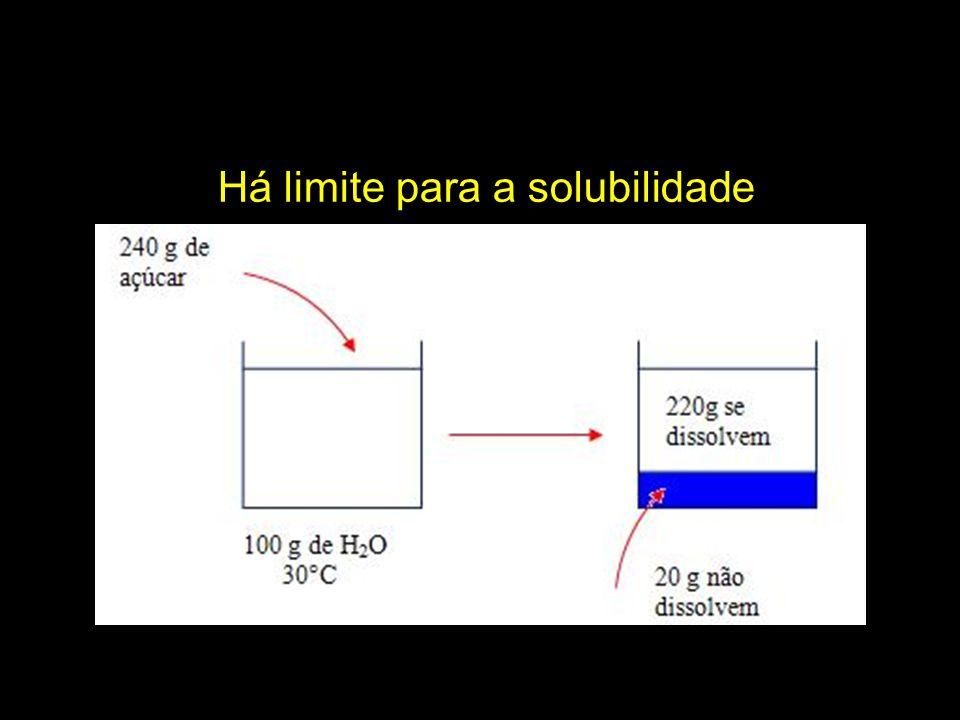 Note que a solubilidade de uma substância é influenciada pela temperatura.