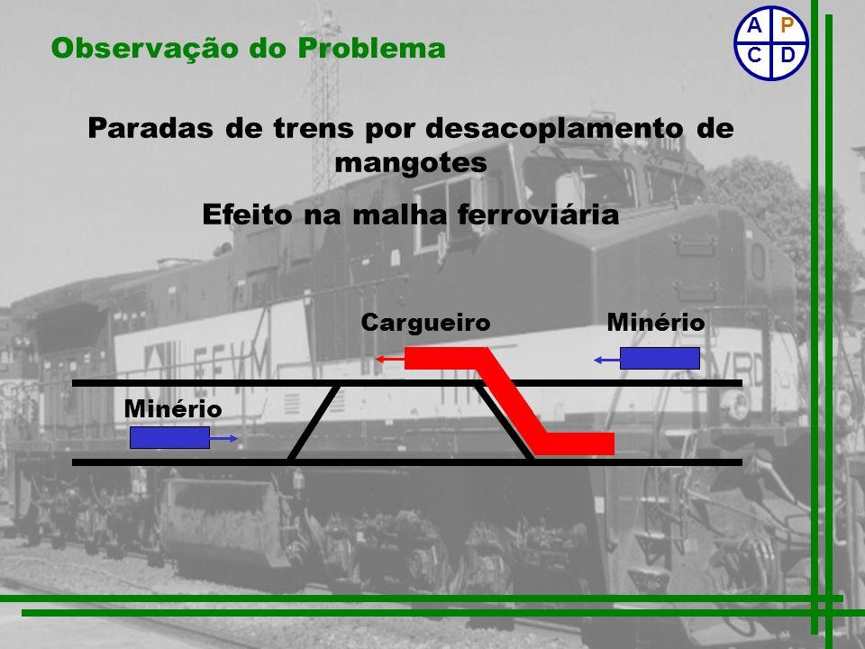 Observação do Problema Paradas de trens por desacoplamento de mangotes Efeito na malha ferroviária P CD A Cargueiro Minério