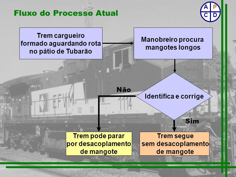 Fluxo do Processo Atual Identifica e corrige Trem segue sem desacoplamento de mangote Trem pode parar por desacoplamento de mangote Não Sim Trem cargu