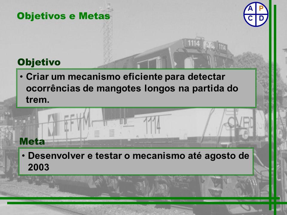 Objetivos e Metas Objetivo Criar um mecanismo eficiente para detectar ocorrências de mangotes longos na partida do trem. Desenvolver e testar o mecani