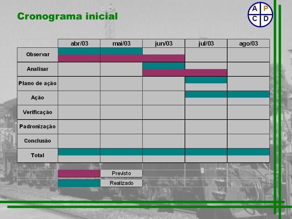 Cronograma inicial P CD A