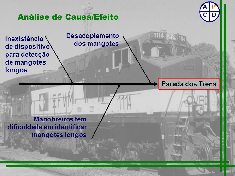 Parada dos Trens Análise de Causa/Efeito Manobreiros tem dificuldade em identificar mangotes longos Inexistência de dispositivo para detecção de mango