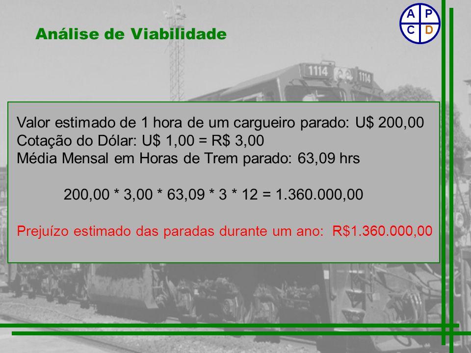 Análise de Viabilidade Valor estimado de 1 hora de um cargueiro parado: U$ 200,00 Cotação do Dólar: U$ 1,00 = R$ 3,00 Média Mensal em Horas de Trem pa