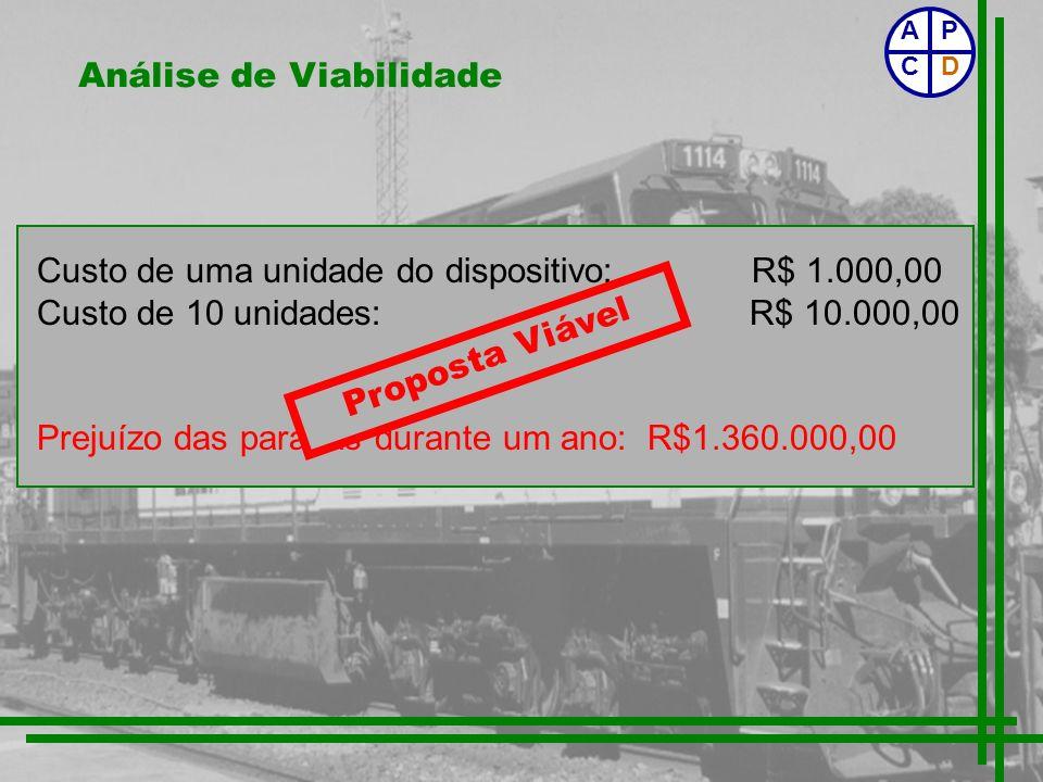 Análise de Viabilidade Custo de uma unidade do dispositivo: R$ 1.000,00 Custo de 10 unidades: R$ 10.000,00 Prejuízo das paradas durante um ano: R$1.36