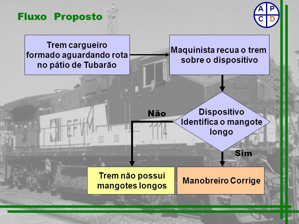 Fluxo Proposto Dispositivo Identifica o mangote longo Manobreiro Corrige Não Sim Trem cargueiro formado aguardando rota no pátio de Tubarão Maquinista