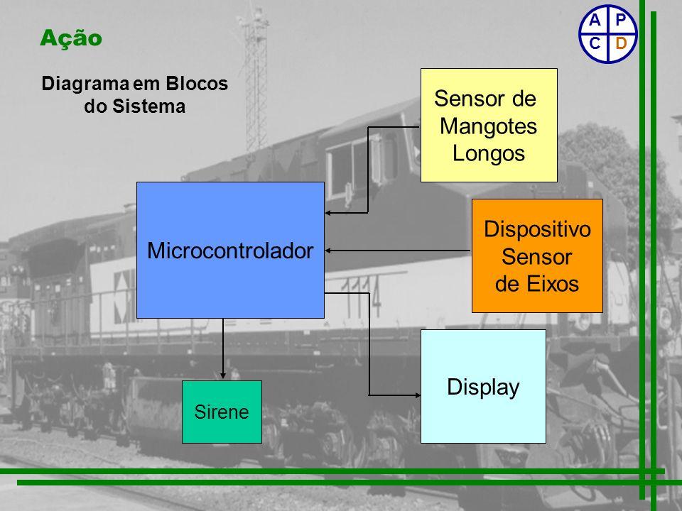 Ação Diagrama em Blocos do Sistema P CD A Microcontrolador Sensor de Mangotes Longos Display Dispositivo Sensor de Eixos Sirene