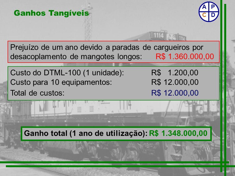 Ganhos Tangíveis Custo do DTML-100 (1 unidade):R$ 1.200,00 Custo para 10 equipamentos:R$ 12.000,00 Total de custos:R$ 12.000,00 Ganho total (1 ano de