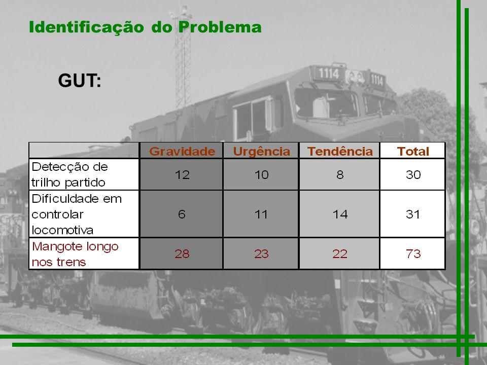 Identificação do Problema GUT: