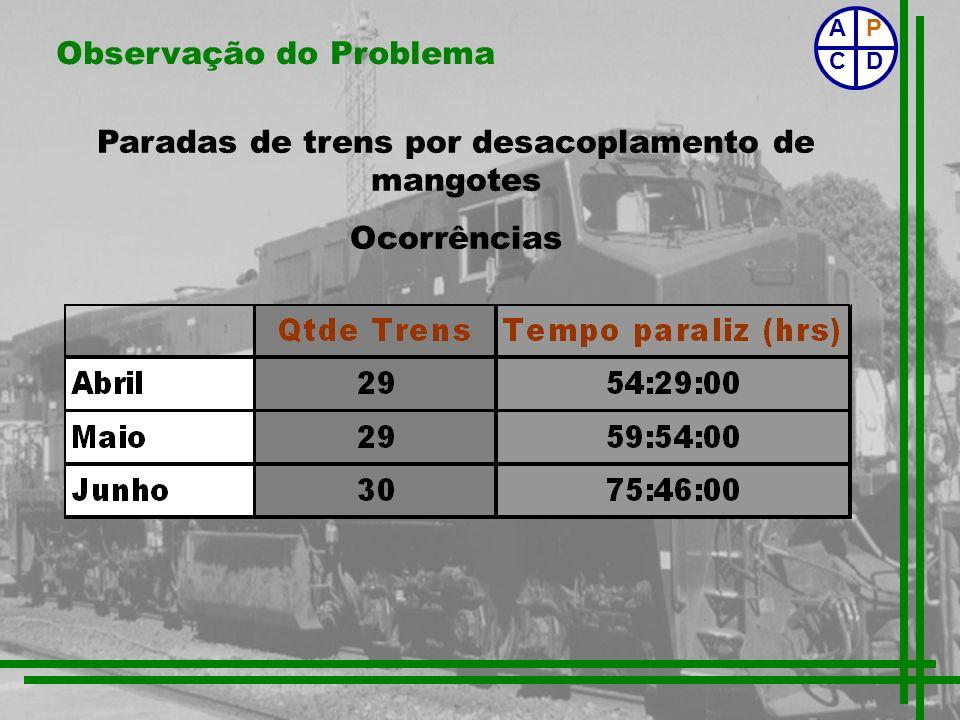 Observação do Problema Paradas de trens por desacoplamento de mangotes Ocorrências P CD A