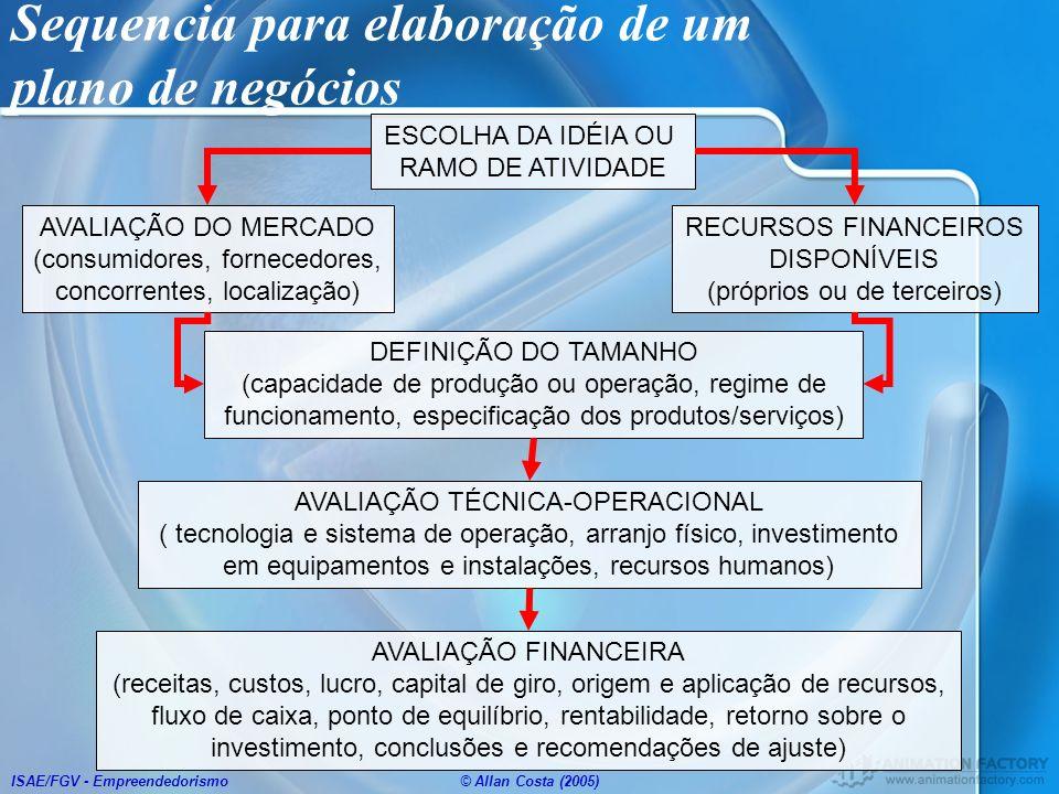 ISAE/FGV - Empreendedorismo© Allan Costa (2005) Sequencia para elaboração de um plano de negócios ESCOLHA DA IDÉIA OU RAMO DE ATIVIDADE AVALIAÇÃO DO M